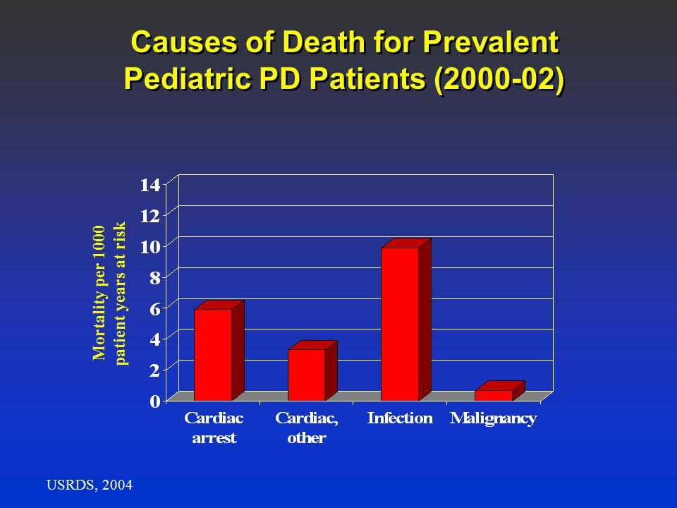 Causes of Death for Prevalent Pediatric PD Patients (2000-02) USRDS, 2004 Mortality per 1000 patient years at risk