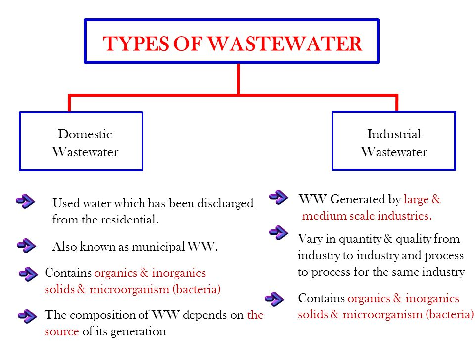 TYPES OF WASTEWATER Domestic Wastewater Industrial Wastewater Used water which has been discharged from the residential.