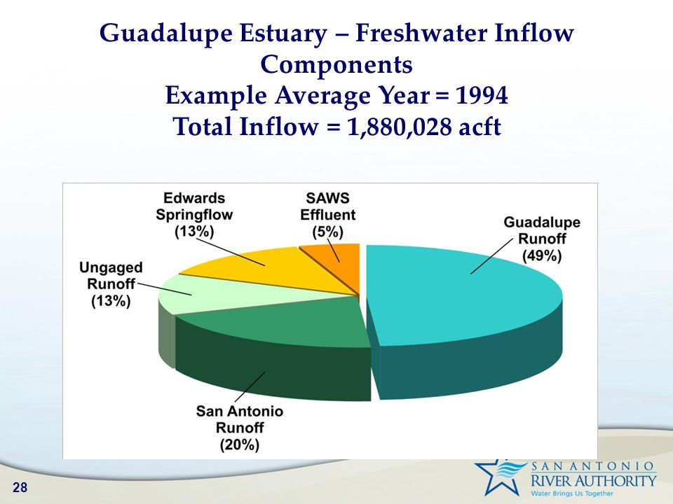 28 Guadalupe Estuary – Freshwater Inflow Components Example Average Year = 1994 Total Inflow = 1,880,028 acft