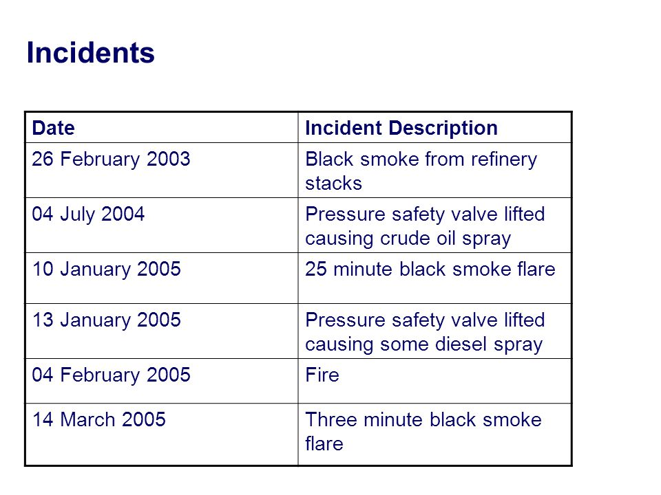 Incidents DateIncident Description 26 February 2003Black smoke from refinery stacks 04 July 2004Pressure safety valve lifted causing crude oil spray 10 January 200525 minute black smoke flare 13 January 2005Pressure safety valve lifted causing some diesel spray 04 February 2005Fire 14 March 2005Three minute black smoke flare