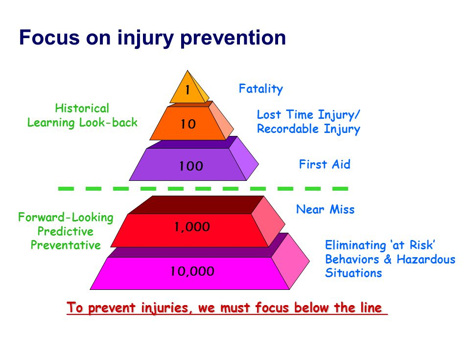First Aid 100 Eliminating 'at Risk' Behaviors & Hazardous Situations 10,000 Lost Time Injury/ Recordable Injury 10 Near Miss 1,000 1 Fatality Forward-Looking Predictive Preventative Historical Learning Look-back To prevent injuries, we must focus below the line Focus on injury prevention