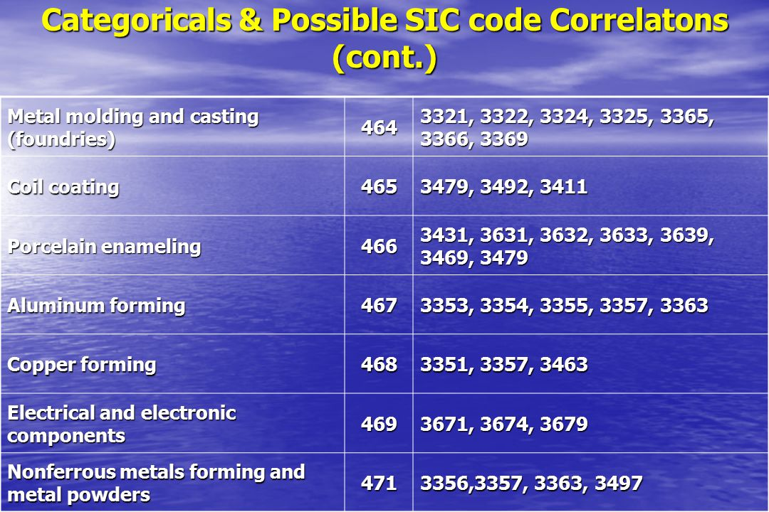 Categoricals & Possible SIC code Correlatons (cont.) Metal molding and casting (foundries) 464 3321, 3322, 3324, 3325, 3365, 3366, 3369 Coil coating 4