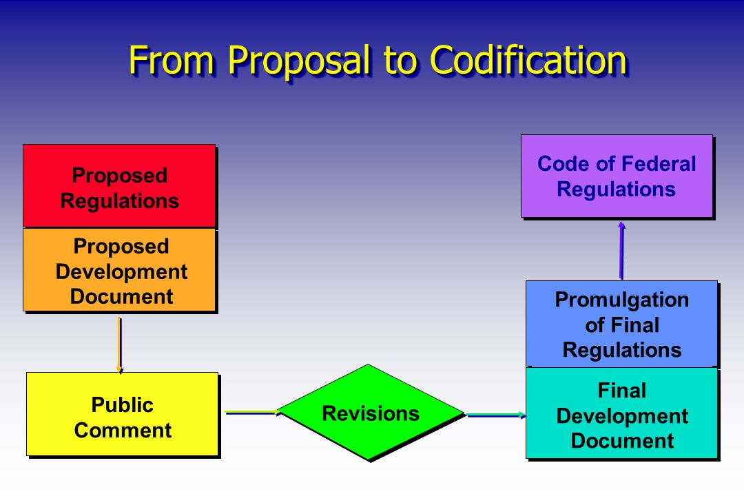 From Proposal to Codification Proposed Regulations Proposed Development Document Public Comment Promulgation of Final Regulations Final Development Do