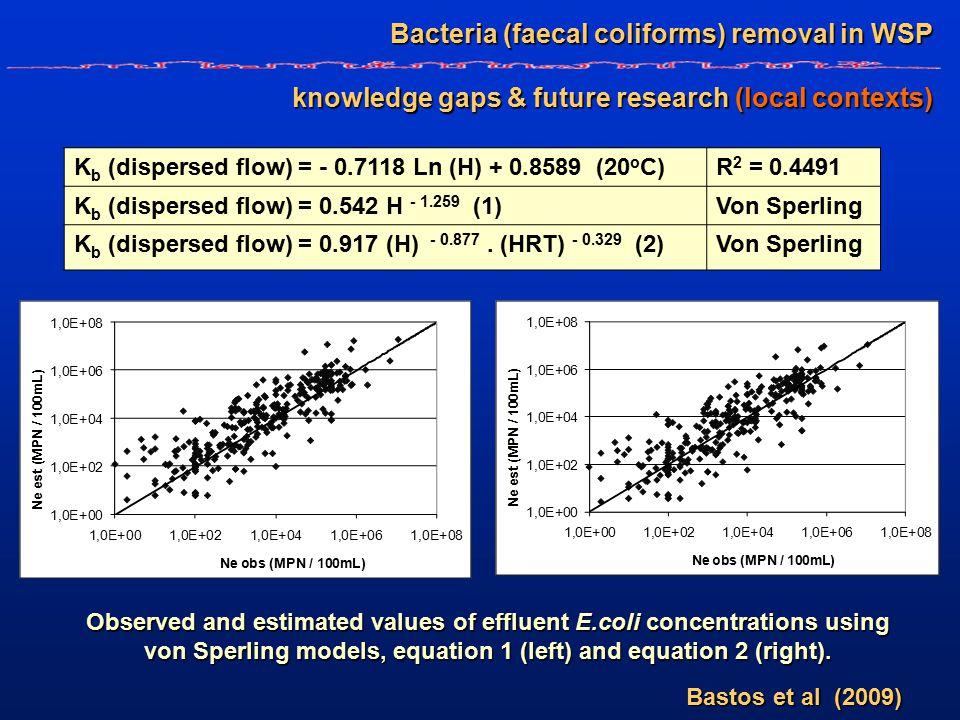 K b (dispersed flow) = - 0.7118 Ln (H) + 0.8589 (20 o C)R 2 = 0.4491 K b (dispersed flow) = 0.542 H - 1.259 (1)Von Sperling K b (dispersed flow) = 0.917 (H) - 0.877.
