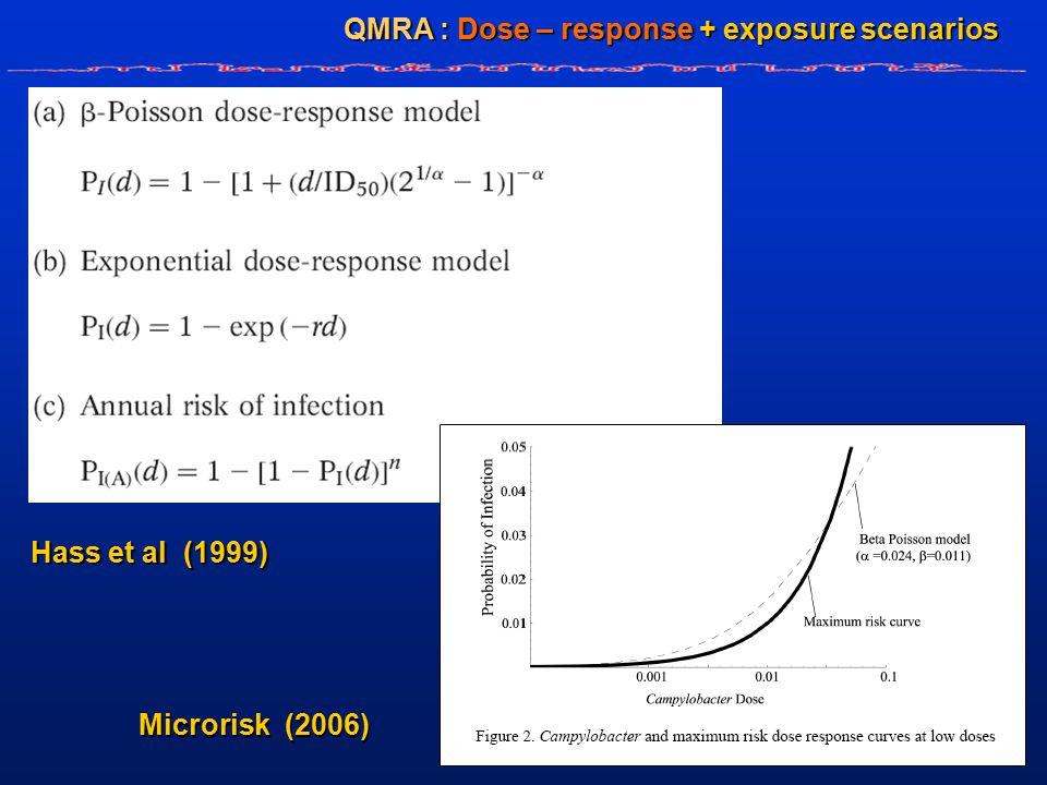 QMRA : Dose – response + exposure scenarios Hass et al (1999) Microrisk (2006)