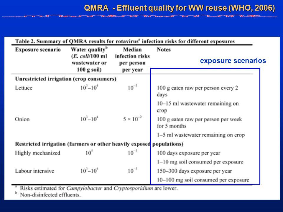 QMRA - Effluent quality for WW reuse (WHO, 2006) exposure scenarios