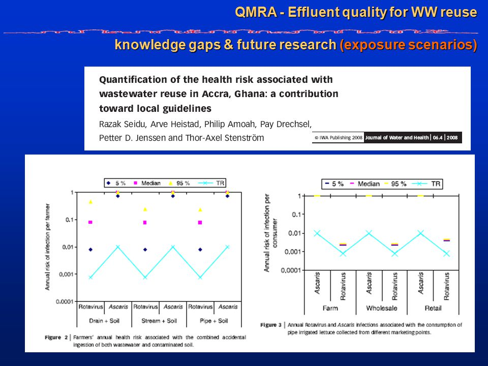 QMRA - Effluent quality for WW reuse knowledge gaps & future research (exposure scenarios)