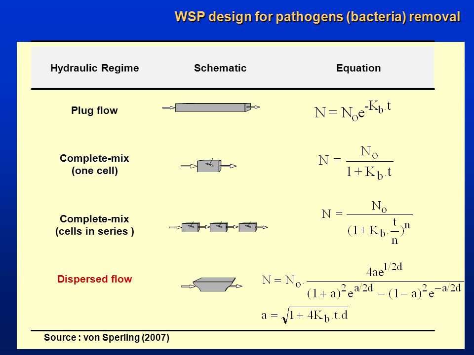 WSP design for pathogens (bacteria) removal Dispersed flow Complete-mix (cells in series ) Complete-mix (one cell) Plug flow EquationSchematicHydraulic Regime Source : von Sperling (2007)