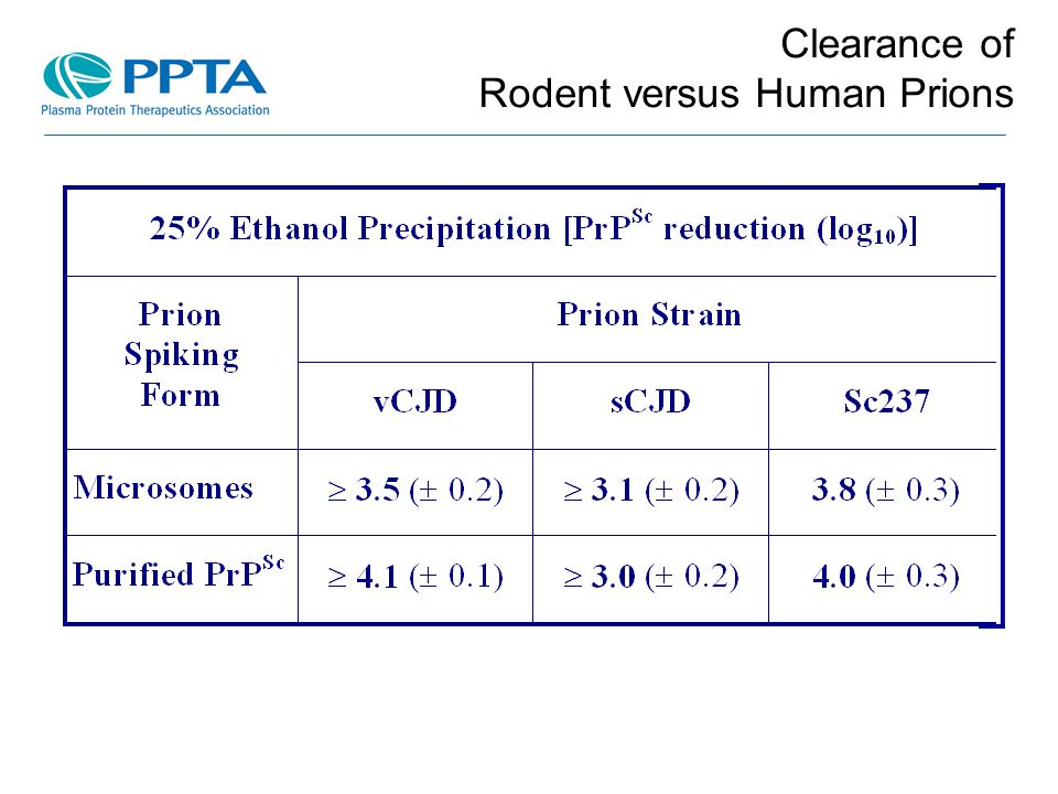 Clearance of Rodent versus Human Prions