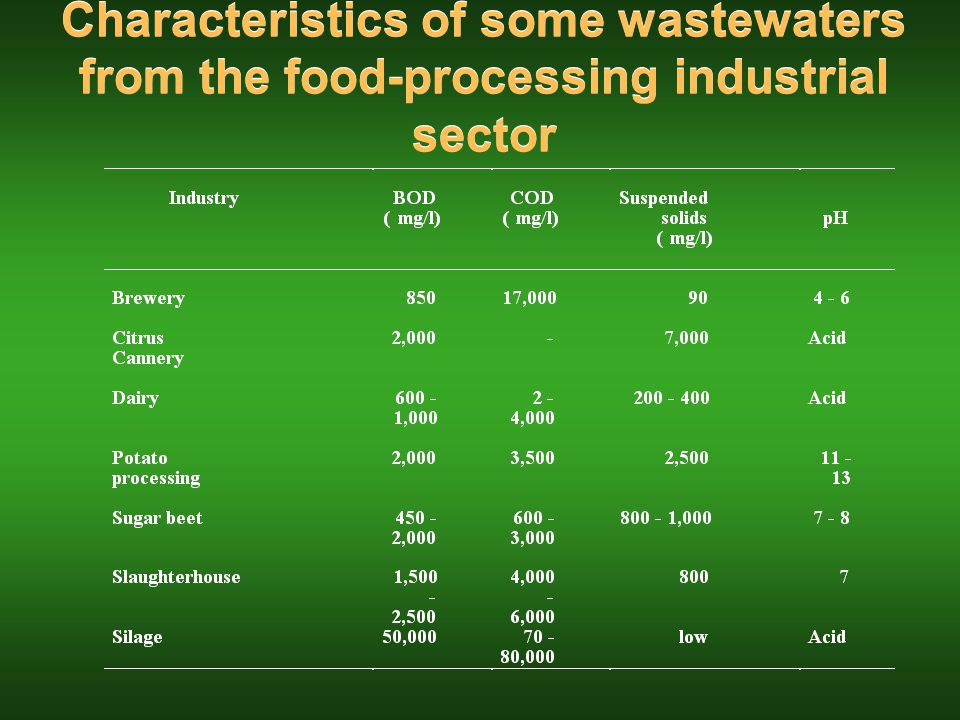 Characteristics of some wastewaters from the food-processing industrial sector