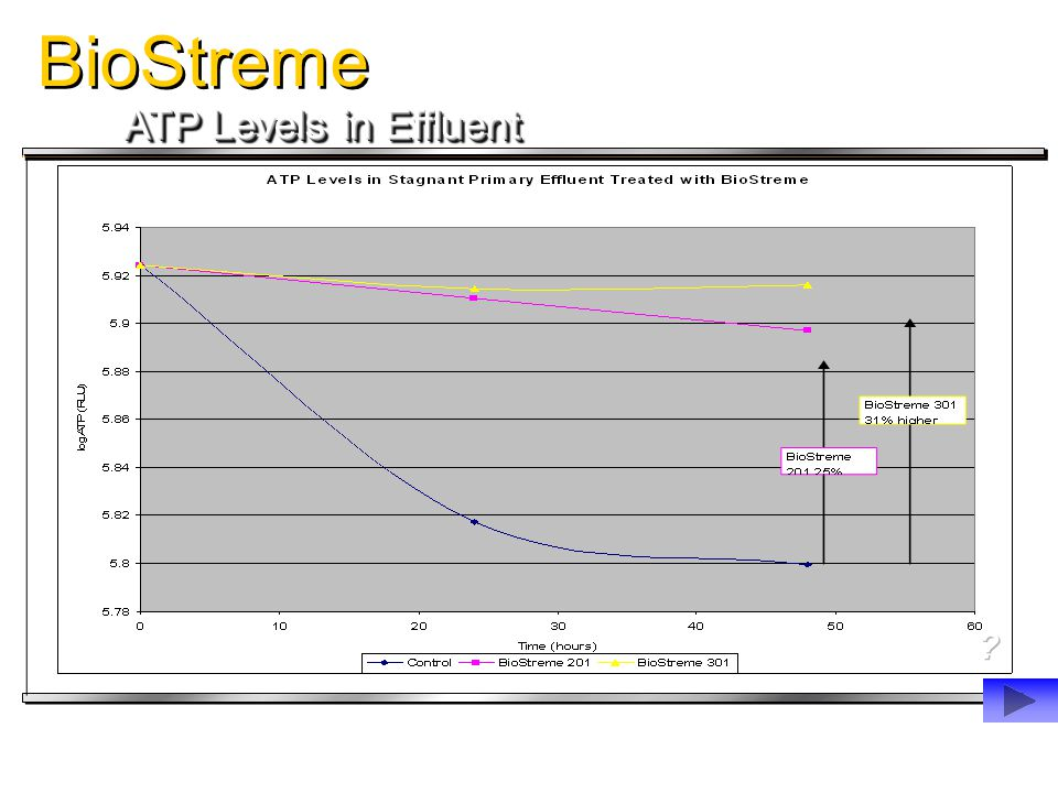 BioStreme ATP Levels in Effluent