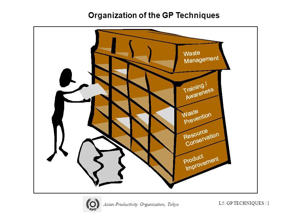L5: GP TECHNIQUES / 1 Asian Productivity Organization, Tokyo Organization of the GP Techniques