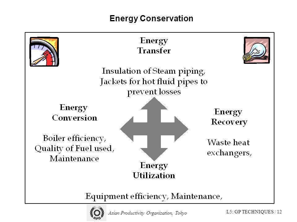 L5: GP TECHNIQUES / 12 Asian Productivity Organization, Tokyo Energy Conservation