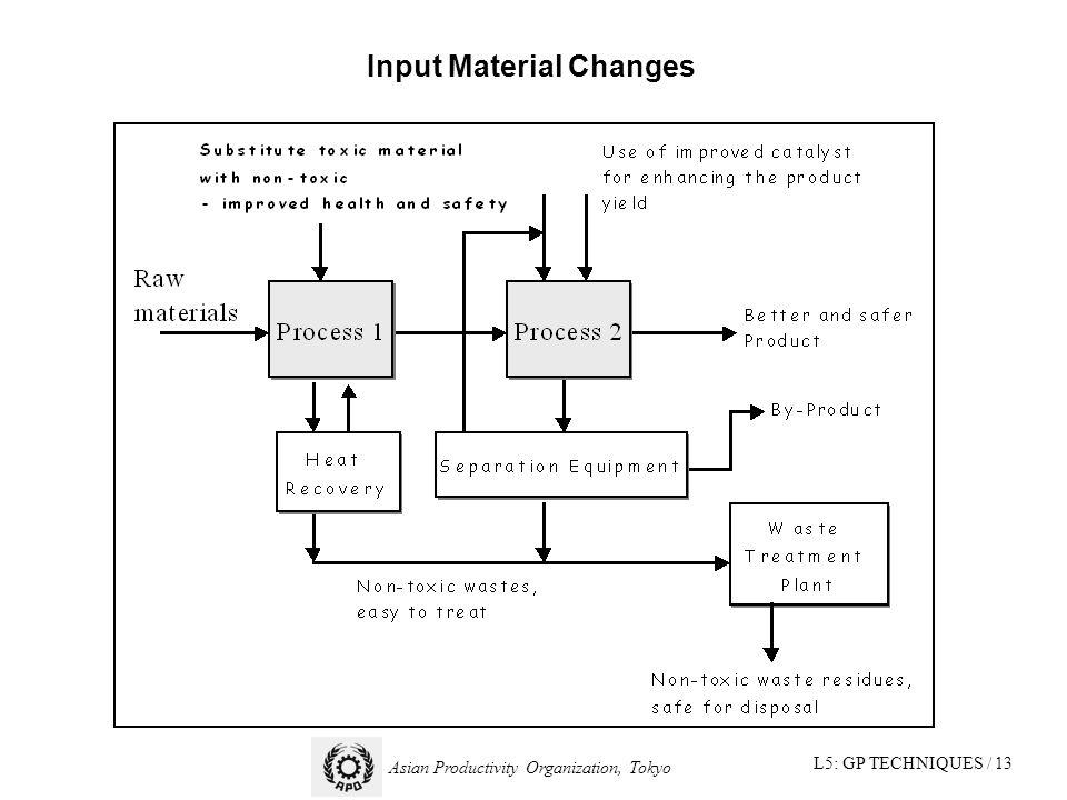 L5: GP TECHNIQUES / 13 Asian Productivity Organization, Tokyo Input Material Changes