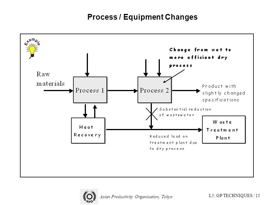 L5: GP TECHNIQUES / 15 Asian Productivity Organization, Tokyo Process / Equipment Changes