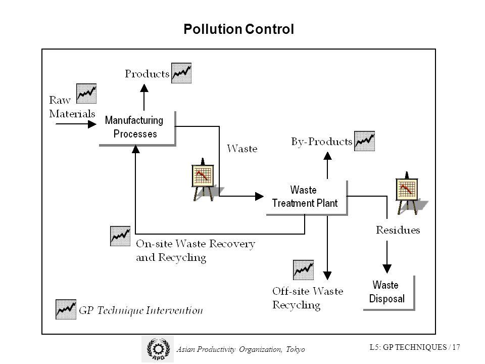 L5: GP TECHNIQUES / 17 Asian Productivity Organization, Tokyo Pollution Control