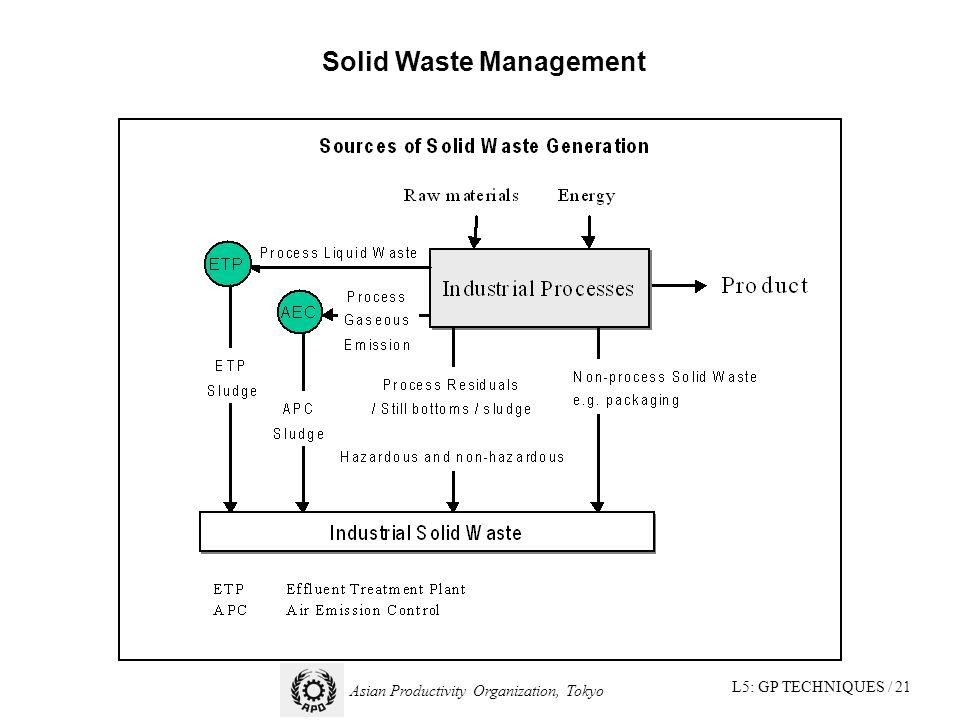 L5: GP TECHNIQUES / 21 Asian Productivity Organization, Tokyo Solid Waste Management