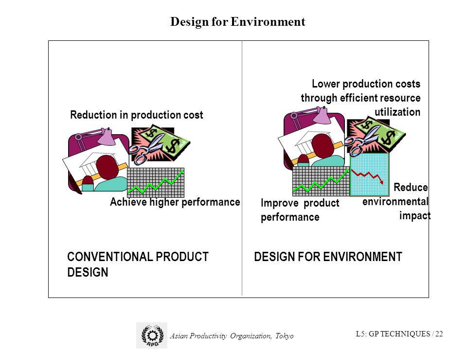 L5: GP TECHNIQUES / 22 Asian Productivity Organization, Tokyo Design for Environment CONVENTIONAL PRODUCT DESIGN DESIGN FOR ENVIRONMENT Reduction in production cost Achieve higher performance Lower production costs through efficient resource utilization Improve product performance Reduce environmental impact