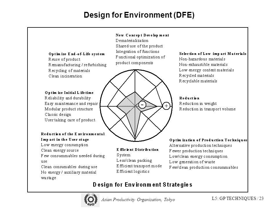 L5: GP TECHNIQUES / 23 Asian Productivity Organization, Tokyo Design for Environment (DFE)