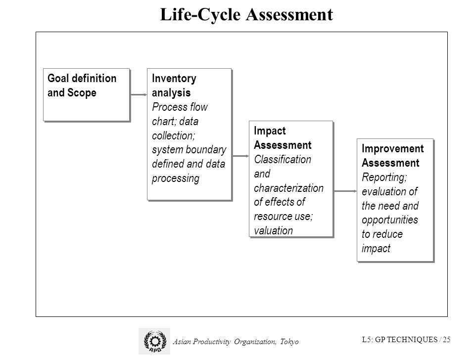 L5: GP TECHNIQUES / 25 Asian Productivity Organization, Tokyo Life-Cycle Assessment Goal definition and Scope Inventory analysis Process flow chart; data collection; system boundary defined and data processing Inventory analysis Process flow chart; data collection; system boundary defined and data processing Impact Assessment Classification and characterization of effects of resource use; valuation Impact Assessment Classification and characterization of effects of resource use; valuation Improvement Assessment Reporting; evaluation of the need and opportunities to reduce impact Improvement Assessment Reporting; evaluation of the need and opportunities to reduce impact