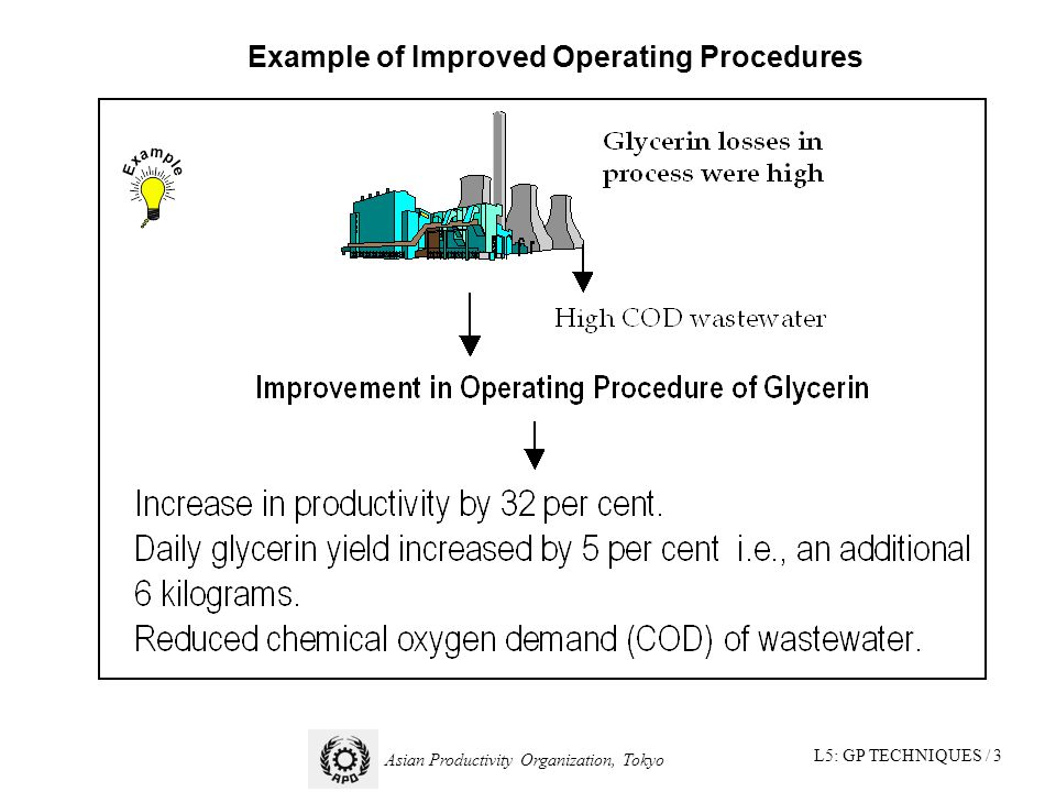 L5: GP TECHNIQUES / 3 Asian Productivity Organization, Tokyo Example of Improved Operating Procedures