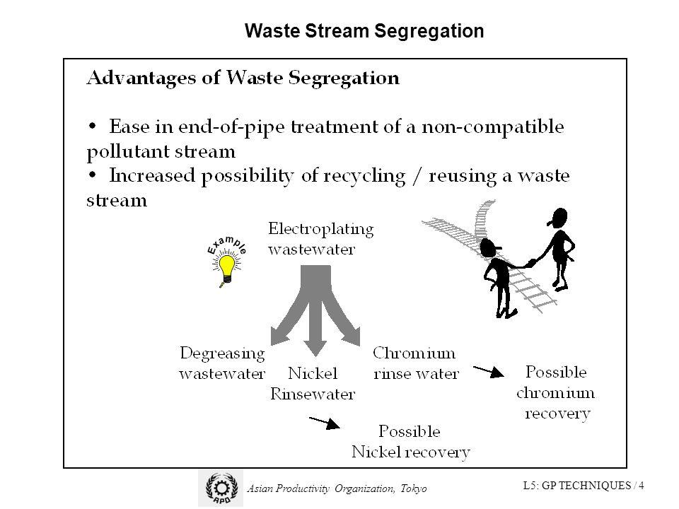 L5: GP TECHNIQUES / 4 Asian Productivity Organization, Tokyo Waste Stream Segregation