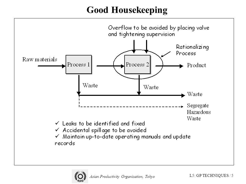 L5: GP TECHNIQUES / 5 Asian Productivity Organization, Tokyo Good Housekeeping