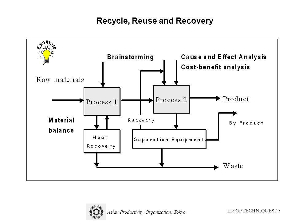L5: GP TECHNIQUES / 9 Asian Productivity Organization, Tokyo Recycle, Reuse and Recovery