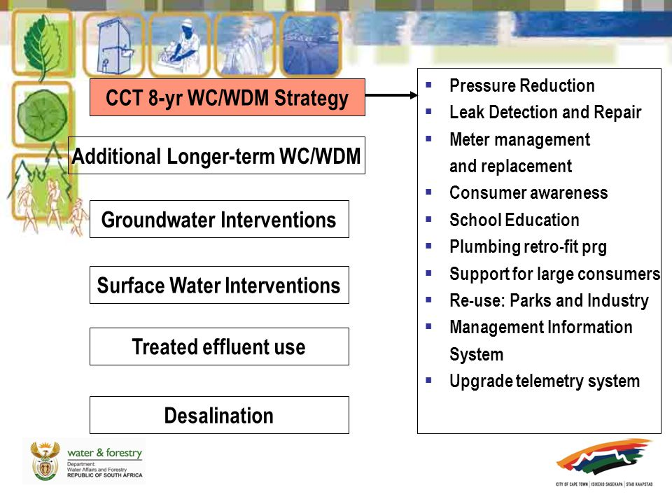 Additional Longer-term WC/WDM Groundwater Interventions Surface Water Interventions Treated effluent use Desalination  Pressure Reduction  Leak Detection and Repair  Meter management and replacement  Consumer awareness  School Education  Plumbing retro-fit prg  Support for large consumers  Re-use: Parks and Industry  Management Information System  Upgrade telemetry system CCT 8-yr WC/WDM Strategy