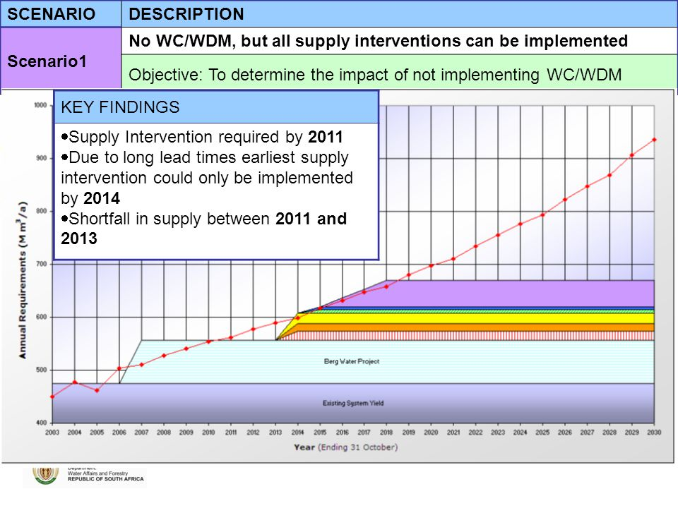 SCENARIODESCRIPTION Scenario1 No WC/WDM, but all supply interventions can be implemented Objective: To determine the impact of not implementing WC/WDM KEY FINDINGS  Supply Intervention required by 2011  Due to long lead times earliest supply intervention could only be implemented by 2014  Shortfall in supply between 2011 and 2013