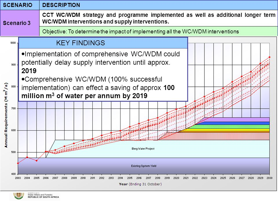 SCENARIODESCRIPTION Scenario 3 CCT WC/WDM strategy and programme implemented as well as additional longer term WC/WDM interventions and supply interventions.