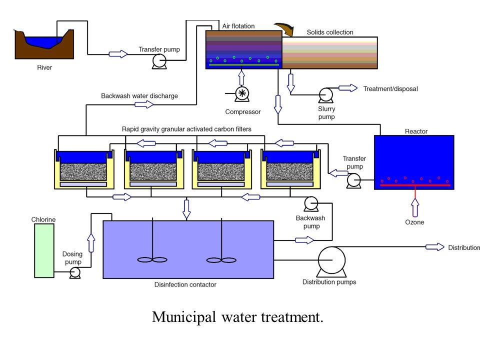 Municipal water treatment.
