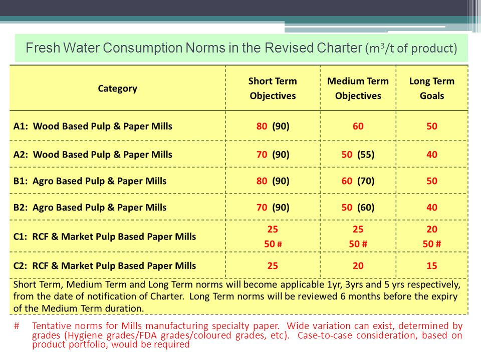 Category C1: RCF and Market Pulp based - Bleached grades of Pulps, Papers, Paperboards & Newsprint