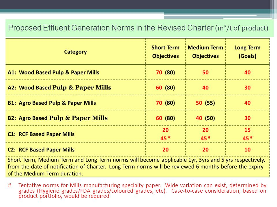 Category A2: Wood based - Unbleached Grades of Pulps, Papers and Paperboards