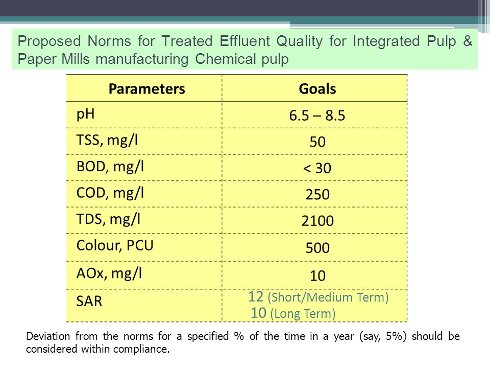 ParametersGoals pH 6.5 – 8.5 TSS, mg/l 50 BOD, mg/l < 30 COD, mg/l 225 TDS, mg/l 2100 SAR 12 (Short/Medium Term) 10 (Long Term) Proposed Norms for Treated Effluent Quality for RCF and Market Pulp Based Pulp & Paper Mills Deviation from the norms for a specified % of the time in a year (say, 5%) should be considered within compliance.