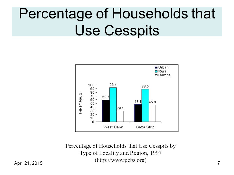 April 21, 20157 Percentage of Households that Use Cesspits Percentage of Households that Use Cesspits by Type of Locality and Region, 1997 (http://www.pcbs.org)