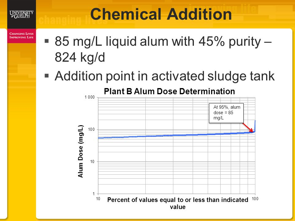  85 mg/L liquid alum with 45% purity – 824 kg/d  Addition point in activated sludge tank Chemical Addition