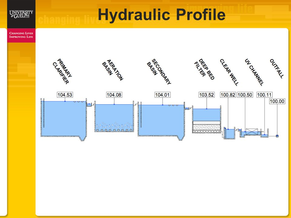 Hydraulic Profile
