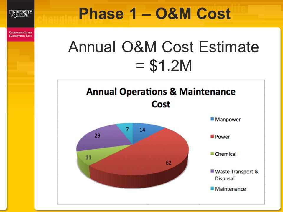 Annual O&M Cost Estimate = $1.2M Phase 1 – O&M Cost