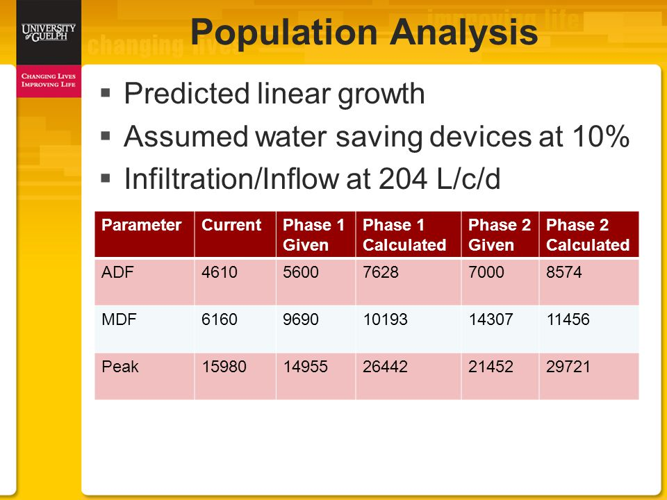  Predicted linear growth  Assumed water saving devices at 10%  Infiltration/Inflow at 204 L/c/d Population Analysis ParameterCurrentPhase 1 Given Phase 1 Calculated Phase 2 Given Phase 2 Calculated ADF46105600762870008574 MDF61609690101931430711456 Peak1598014955264422145229721