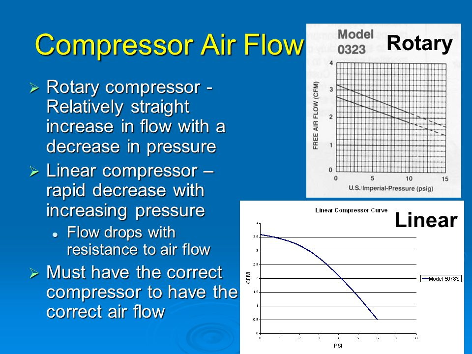 Compressor Air Flow  Rotary compressor - Relatively straight increase in flow with a decrease in pressure  Linear compressor – rapid decrease with i