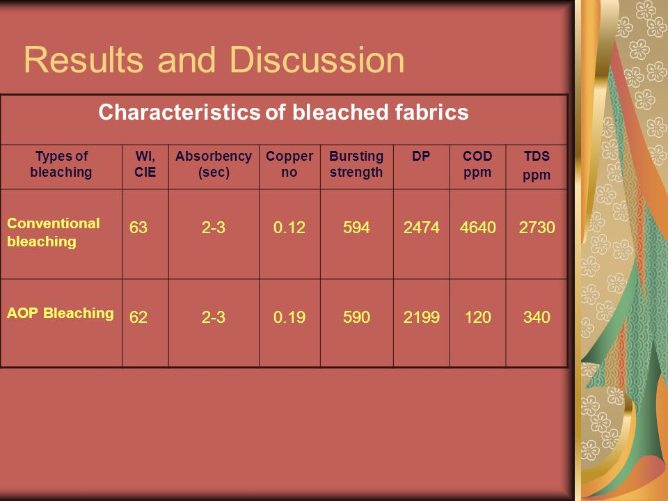 Characteristics of bleached fabrics Types of bleaching WI, CIE Absorbency (sec) Copper no Bursting strength DPCOD ppm TDS ppm Conventional bleaching 632-30.12594247446402730 AOP Bleaching 622-30.195902199120340 Results and Discussion