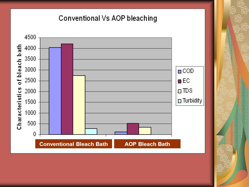 Conventional Bleach BathAOP Bleach Bath