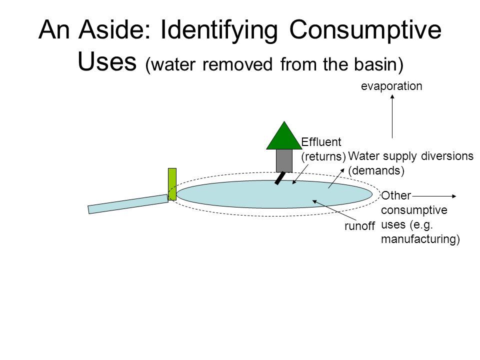 An Aside: Identifying Consumptive Uses (water removed from the basin) runoff evaporation Water supply diversions (demands) Effluent (returns) Other consumptive uses (e.g.