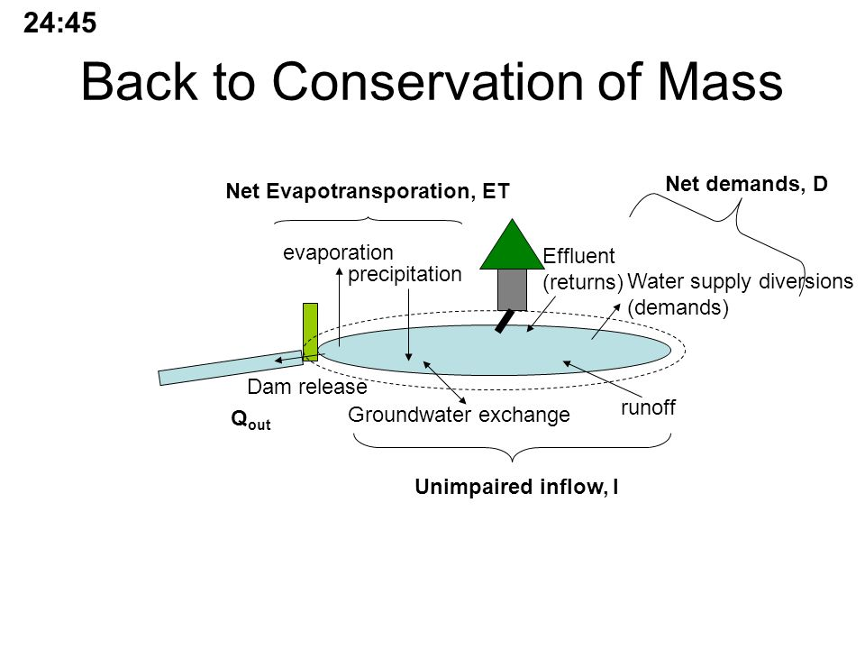 Back to Conservation of Mass runoff evaporation precipitation Groundwater exchange Dam release Water supply diversions (demands) Effluent (returns) Net demands, D Unimpaired inflow, I Net Evapotransporation, ET Q out 24:45