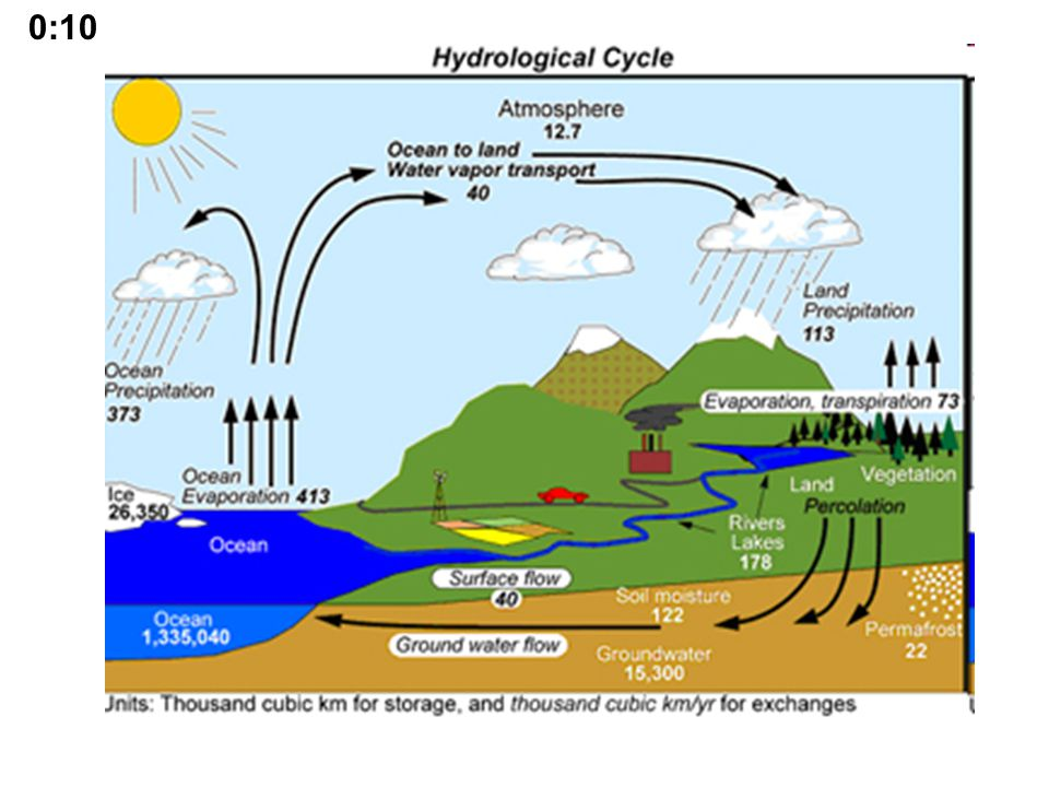 Watershed water balance 1:45