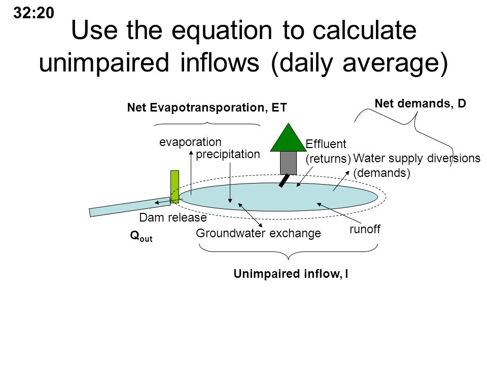 Use the equation to calculate unimpaired inflows (daily average) runoff evaporation precipitation Groundwater exchange Dam release Water supply diversions (demands) Effluent (returns) Net demands, D Unimpaired inflow, I Net Evapotransporation, ET Q out 32:20