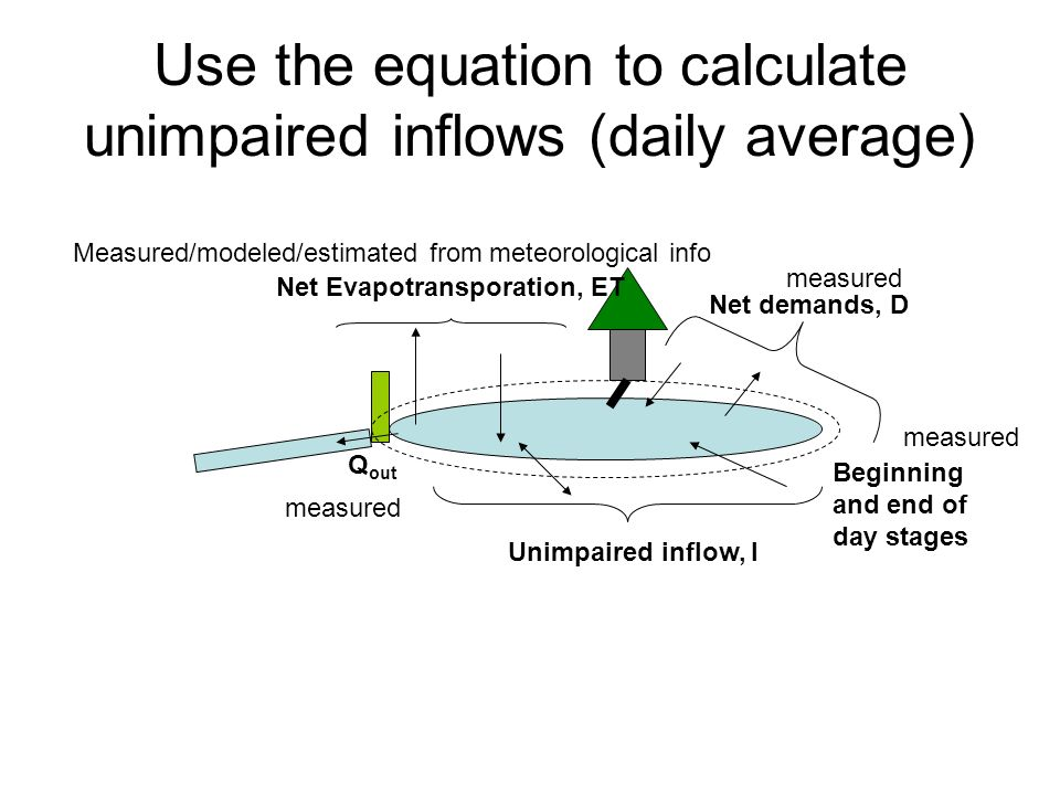 Use the equation to calculate unimpaired inflows (daily average) Net demands, D Unimpaired inflow, I Net Evapotransporation, ET Q out measured Beginning and end of day stages Measured/modeled/estimated from meteorological info