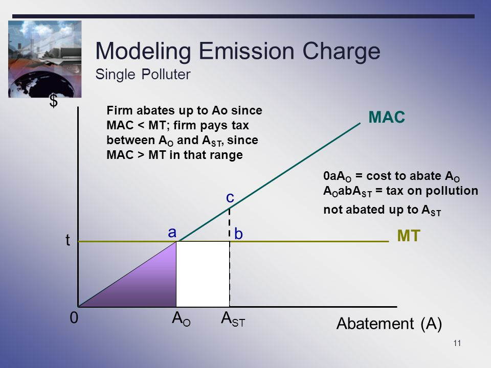 11 Modeling Emission Charge Single Polluter $ Abatement (A) 0 MAC MT t AOAO A ST a b c Firm abates up to Ao since MAC < MT; firm pays tax between A O
