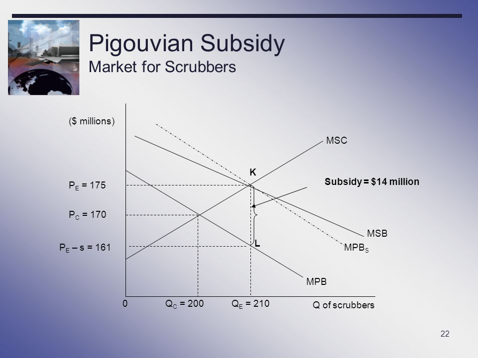 22 Pigouvian Subsidy Market for Scrubbers ($ millions) MSC MPB MSB 0Q C = 200Q E = 210 P C = 170 P E = 175 Subsidy = $14 million MPB S Q of scrubbers